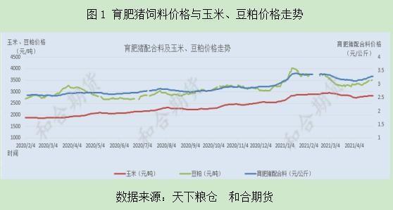 和合期货:五一临近,生猪期价有望迎来阶段性小涨